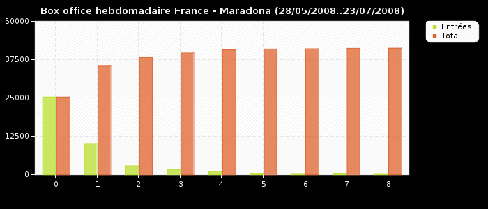Box office hebdomadaire France - Maradona (28/05/2008..23/07/2008)