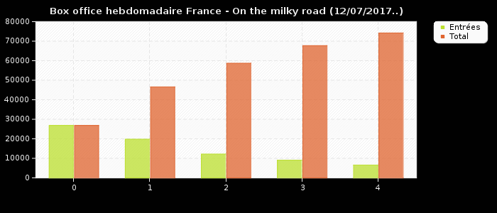 Box office hebdomadaire France - On the milky road (12/07/2017..)