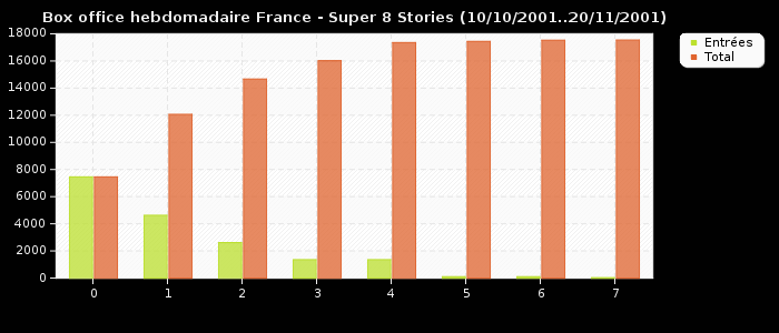 Box office hebdomadaire France - Super 8 Stories (10/10/2001..20/11/2001)